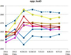 Opponent IsoD (OBP-AVG) - Lions relievers 2013 season (to date, blue dashed line)