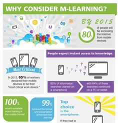 Mobile Learning Statistics Infographic Archives - e-Learning ...