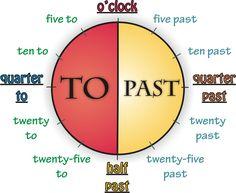 English Exercises: Telling the time