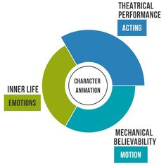 Where character animation meets human behaviour sciences Human Personality, Personality Psychology, Principles Of Animation, Human Behavior, Body Systems, Human Mind, Teaching Art, Storytelling, Acting