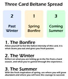 Tarot Spread for spring Beltane, Tarot Card Spreads, Oracle Tarot, Tarot Card Meanings, Cartomancy, Sabbats, Palmistry, Magick, Witchcraft