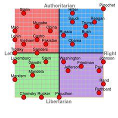 24 Political Compass Ideas Politics Libertarian Memes