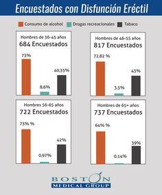 Porcentaje de pacientes atendidos en Boston Medical Group España con disfunción eréctil, que consumen alcohol - Boston Medical Group España