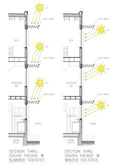 diagram - Alaya Home Detail Architecture, Green Architecture, Concept Architecture, Sustainable Architecture, Sustainable Design, Shading Device, Passive Design, Facade Design, Planer