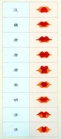 Lip rouge styles throughout Chinese history. Top to bottom: Han, Wei, Tang, Tang, Tang, Song, Ming, Qing, Qing.
