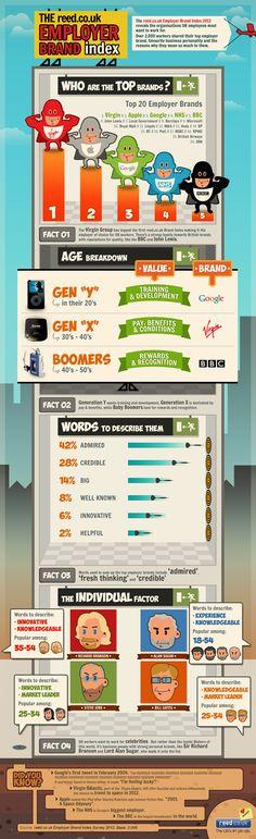 Top 20 Employer Brands in the UK #infographic #branding