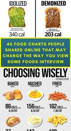 Get Healthy, Healthy Cooking, Healthy Snacks, Cooking Recipes, Healthy Recipes, Food Charts, Fitness Workouts, Healthy Alternatives, Health And Nutrition