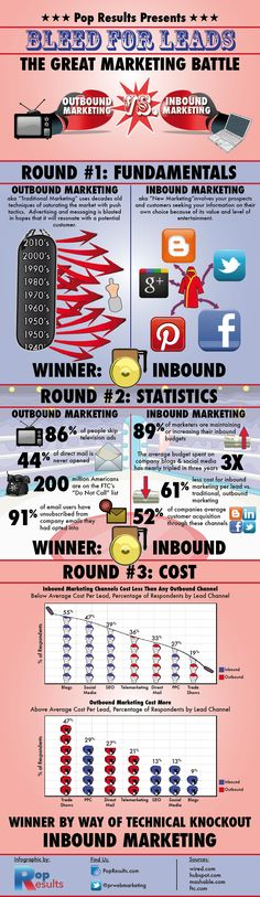"DIGITAL MARKETING -         ""Inbound Marketing vs Outbound Marketing Infographic""."