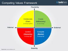 Want to know more about Organisational culture and the related styles of management? Check the Competing Values Framework: https://www.toolshero.com/leadership/competing-values-framework/