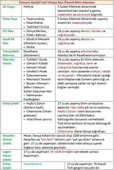 Osmanlı Dönemi bilim insanları