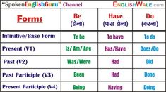 All English Charts - Spoken English Guru Tense Chart, Active Passive Voice Charts Improve English Grammar, English Grammar Notes, English Grammar Tenses, English Learning Spoken, Teaching English Grammar, English Vocabulary Words, Learn English Words, English Study, English Vinglish