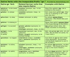 """Dative verbs are verbs that require an object to be in the dative even when there is no logical grammatical reason for it. Many verbs with the inseparable prefix """"ge"""" are dative verbs (Note: this is a prefix that is present in the infinitive form--it is not added as part of the past participle). Here's a list of dative verbs with """"ge"""" and examples of how to use them. Often, synonyms or antonyms of these verbs are also dative verbs."""