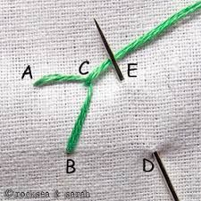 Resultado de imagen para buttonhole stitch instructions