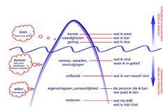 Rob Segers: McClelland - iceberg model