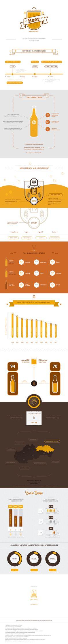 Infographics of Slovak Beer