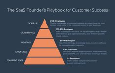 As your software-as-a-service company earns more customers, you have to build a customer success team to support them. Learn how to scale SaaS customer success based on lessons from HubSpot. Big Data, Business Marketing, Internet Marketing, Data Modeling, Succession Planning, Web Analytics, Customer Relationship Management, Customer Engagement, Competitor Analysis