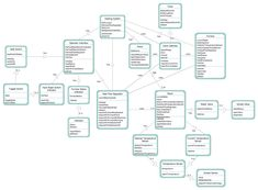 9 best software development data flow diagrams images on pinterest exle of dfd for store data flow diagram 28 images logical dfd new shopping cart flow diagram 28 images data flow dfd exle context dfd new shopping ccuart