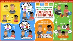 Design Thinking with iPads! Love this!!!