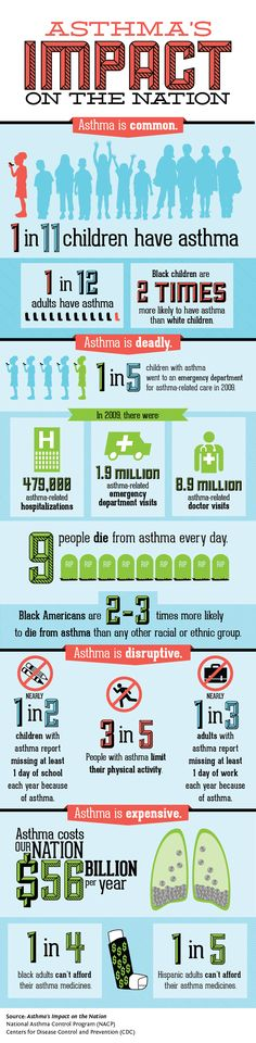 CDC Infographic: Asthma's impact on the Nation #lung #asthma