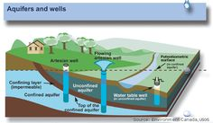 Groundwater: Wells - Online investigation Middle School Science 6th grade