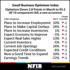 SBET Report: Optimism Index Down