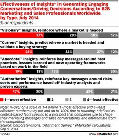 B2B Marketers: What Insights Are You Using? - eMarketer