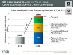 People Actually Use QR Codes (In China)