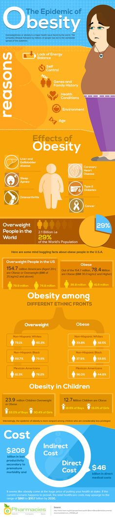 The Epidemic of Obesity