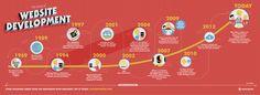 Historia del desarrollo web #infografia #infographic #internet