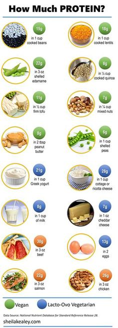 How much protein does it actually have?