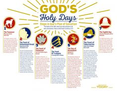 God's biblical festivals are relevant in our lives today. Download this Holy Day info chart to help remember the importance of these seven annual festivals.