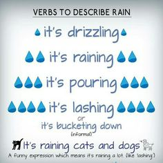 English vocabulary - rain www. http://blabmate.com - If you are learning English, find a teacher who suits you - for tuition or a conversation partner - to practise your conversation