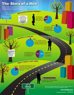 story-of-a-hire-infographic.jpg (600×776)