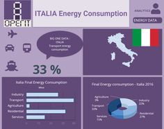 Italia energy consumption by sectors . Building Management System, Performance Measurement, Facility Management, Energy Consumption, Data Analytics, Big Data, Statistics, Assessment, Infographics