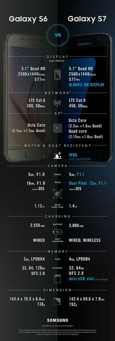 Samsung Galaxy S7 and Samsung Galaxy S6 infographic
