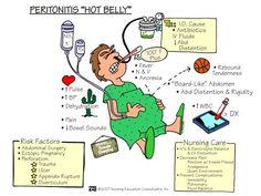Nursing Care: PERITONITIS