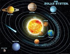Solar System Planets In order . 25 solar System Planets In order . Planets In Our solar System Sun and solar System Solar Energy Panels, Solar Energy System, Our Solar System, Solar Panels, Solar Power, System 44, System Model, Sistema Solar 3d, Solar System Diagram