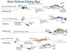 Essential Bottom Fishing Rigs - A Comprehensive Guide to Bottom Rigs Bottom Fishing Rigs, Fishing Knots, Fishing Guide, Gone Fishing, Best Fishing, Saltwater Fishing, Kayak Fishing, Fishing Stuff, Carp Fishing