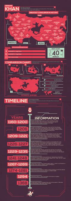 Genghis Khan Infographic by Conrado Salinas, via Behance
