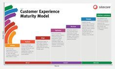 Sitecore has released their Customer Experience Maturity Model, a framework for assessing an organisation's digital maturity and for planning a roadmap for the future. Plan Marketing, Marketing Trends, Content Marketing, Digital Marketing, Online Marketing, Experience Map, User Experience Design, Customer Experience, Customer Service