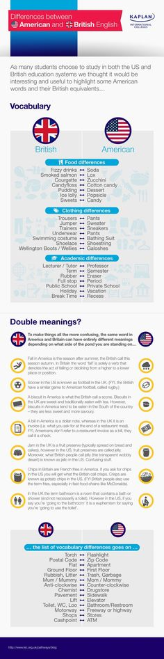 We never tire of exploring the differences between American English and British English. This fun infographic from Kaplan University is a great primer on some of the key differences.