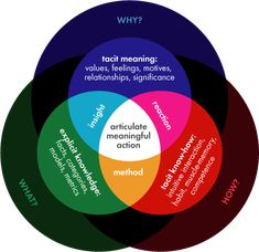 Exploring the relationship between tacit knowledge and explicit knowledge.