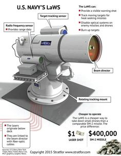 The Laser Weapon System US Navy's Laser Weapon System, or LaWS, is a ship-mounted weaponized laser that can burn through enemy targets in less than 30 seconds.