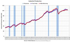 Fed: Industrial Production increased 0.1% in September.