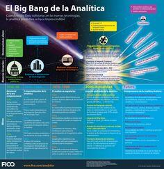 #Evolución analítica #Bigdata #infografía 1930 -