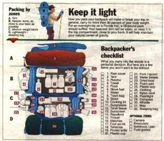 Backpacker's Checklist   22 Absolutely Essential Diagrams You Need For Camping by debra