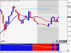 Forex Four Bollinger Bands Scalping Strategy Band Implied