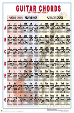 Guitar Chords - Key Progressions Posters at AllPosters.com