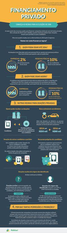 No Brasil, o financiamento de campanhas é em parte público, mas na maior parte privado. Neste post, o Politize! vai deixar você por dentro das regras de financiamento privado de campanhas, levando em conta as novas regras estabelecidas na reforma eleitoral de 2015 e reforma política de 2017. O infográfico resume tudo para você.
