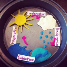 Water cycle with play dough.Fun and interactive! Science Experiments Kids, Science Fair, Science For Kids, Science Activities, Science Projects, School Projects, Science Week, Weather Activities, School Ideas